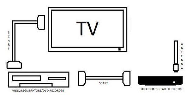 Come registrare programmi TV
