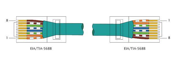 Schema Cablaggio Rete Ethernet : Come cablare una rete lan salvatore aranzulla