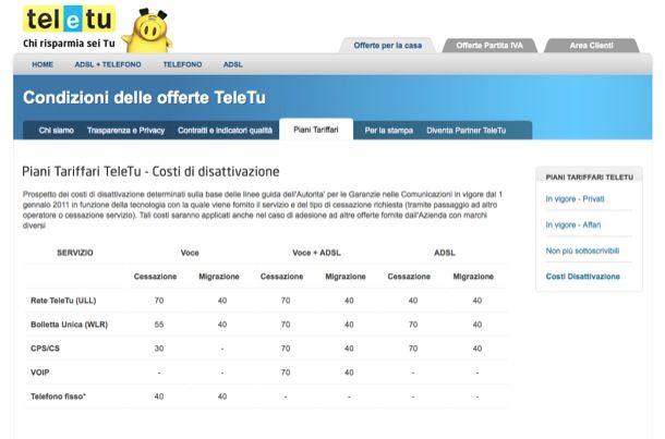 Disdetta contratto TeleTu