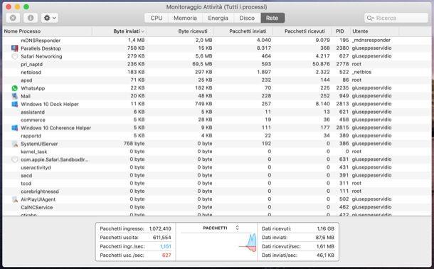 Monitoraggio Attività di macOS