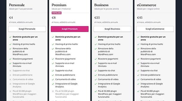Come creare un blog gratis su Internet piani WordPress