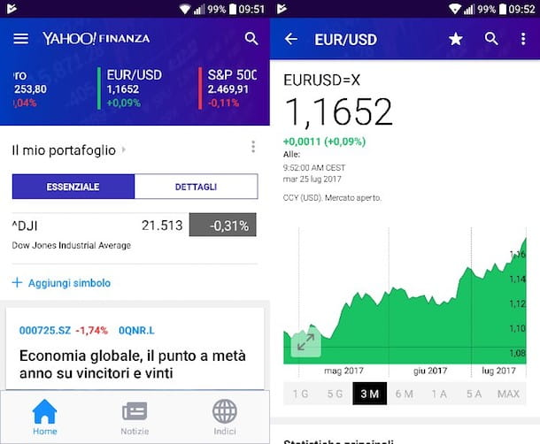 Come convertire euro in dollari