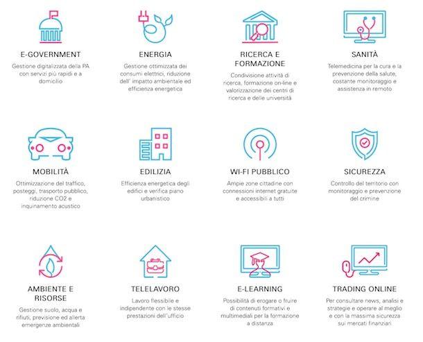 Open Fiber: che cos'è e come funziona