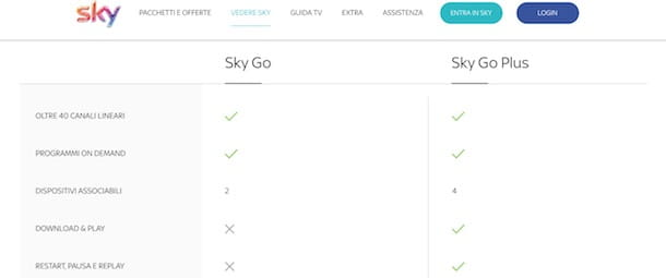 Come registrarsi a Sky Go Plus