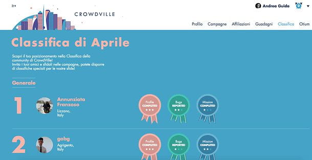 Classifiche CrowdVille