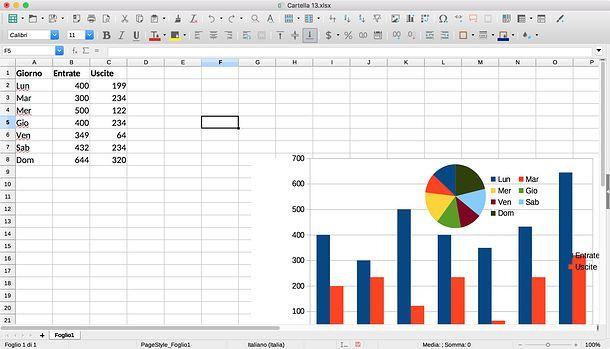 Come sovrapporre due grafici in LibreOffice
