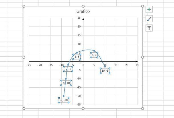 modifica grafico cartesiano excel