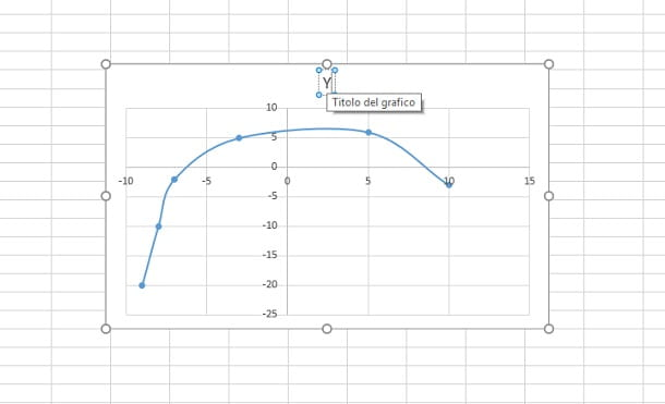 modifica titolo grafico dispersione excel