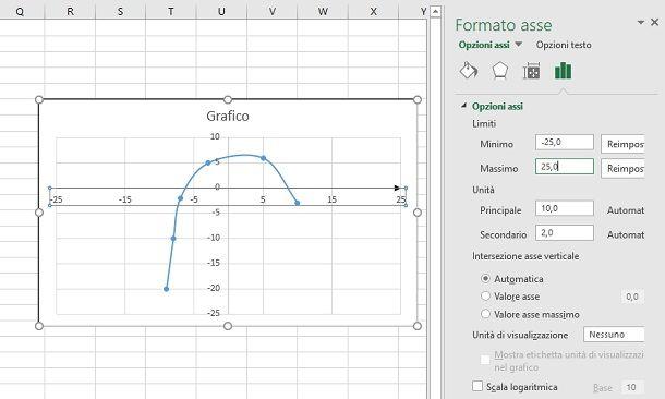 modifica valori assi grafico dispersione excel