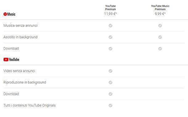 Prezzi YouTube