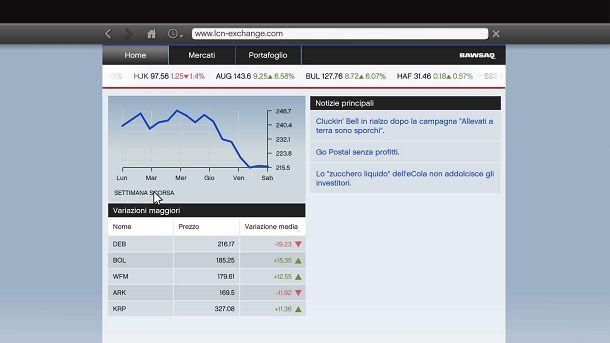 Investimenti Borsa GTA