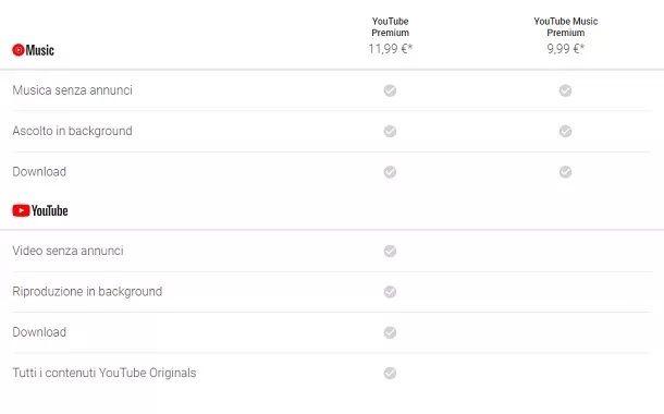Prezzi Abbonamenti YouTube