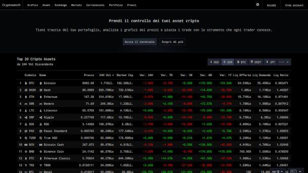 Schermata di Cryptowatch