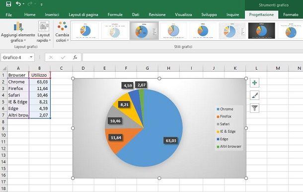 Personalizzare un grafico a torta su Excel
