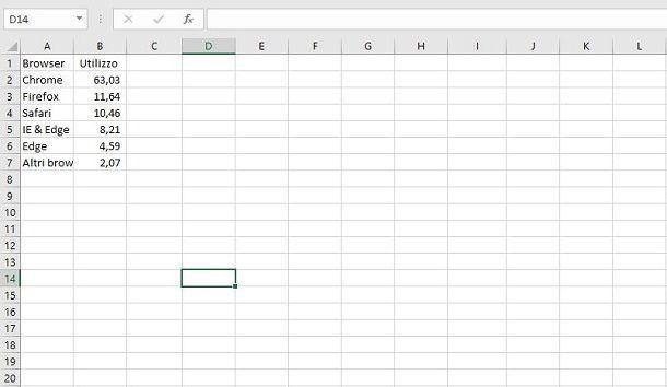 Set di dati per grafico a torta su Excel