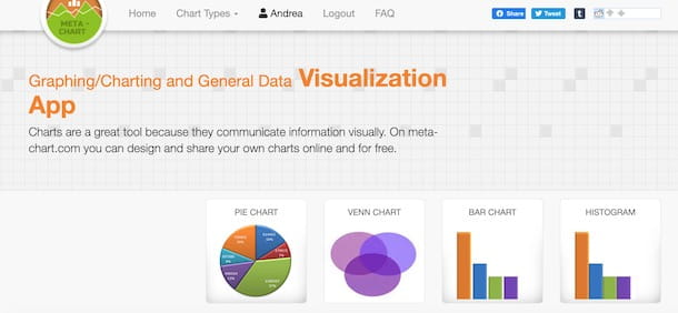 Disegnare grafici con Meta-Chart