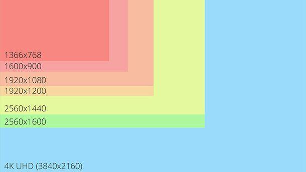 Immagine di un grafico relativo alla risoluzione