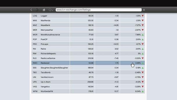 Investimenti Borsa GTA 5 offline