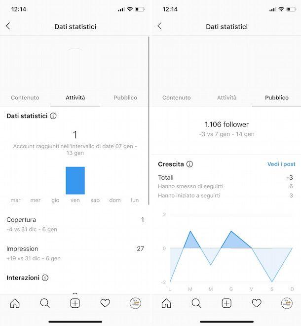 Come vedere i dati statistici del profilo su Instagram