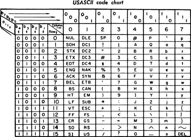 Tabella della codifica ASCII (US-ASCII code)