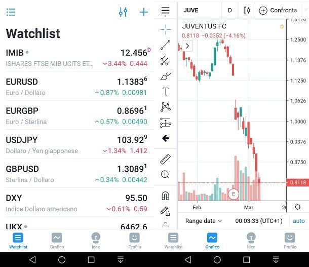 TradingView: tieniti aggiornato sui mercati
