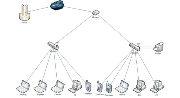 Schema di funzionamento di un router