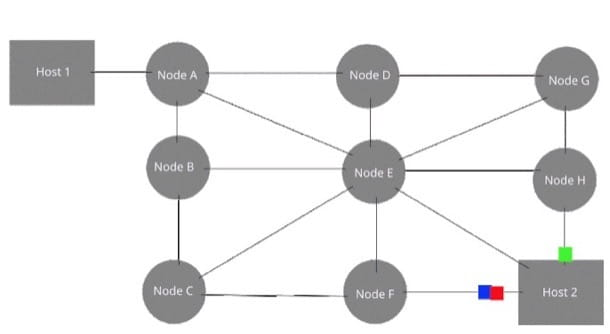 Schema funzionamento commutazione di pacchetto