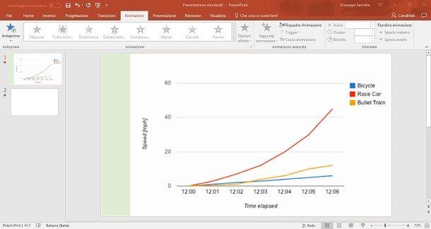 Usare grafici su PowerPoint