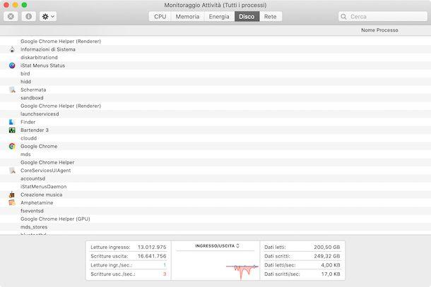 Monitoraggio attività Disco macOS