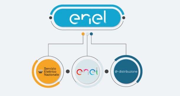 Grafico con le società di Enel