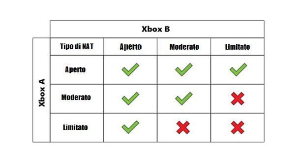Tabella NAT Xbox