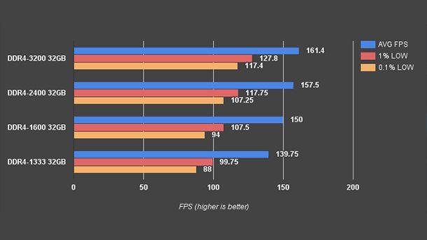 Frequenza memorie ram gaming