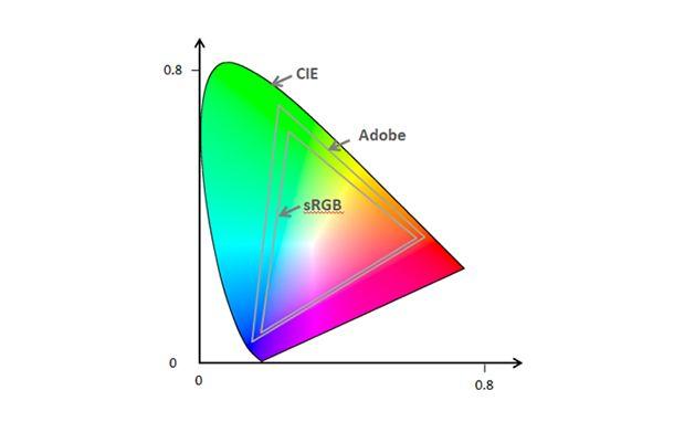 spazio colori di un monitor