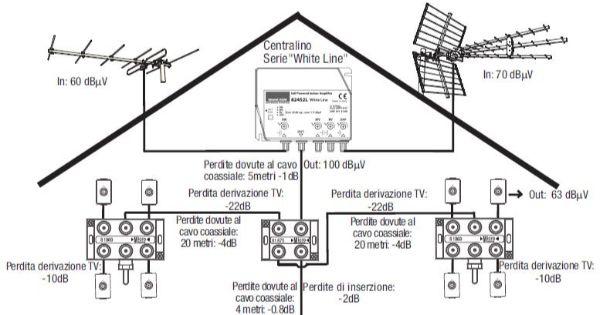 Schema impianto antenna TV