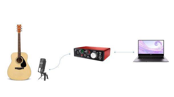 schema collegamento chitarra acustica al PC