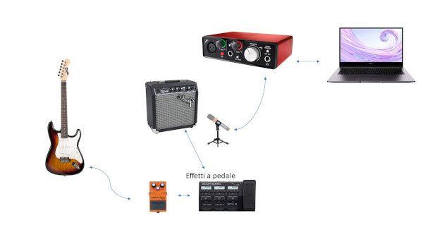 schema chitarra elettrica amplificatore