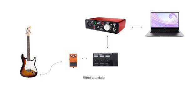 schema chitarra elettrica e pedali