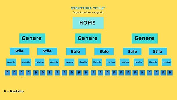 Come strutturale un sito Web struttura a silos