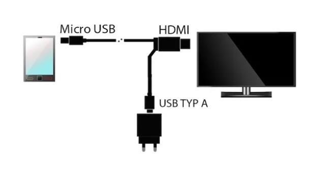 Come collegare Xiaomi alla TV con cavo HDMI