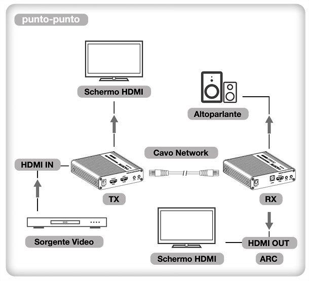 Extender HDMI Techly