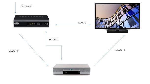 schema collegamento decoder con decoder due SCART