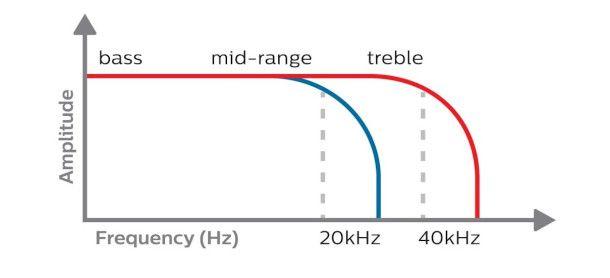 frequenza di risposta cuffie