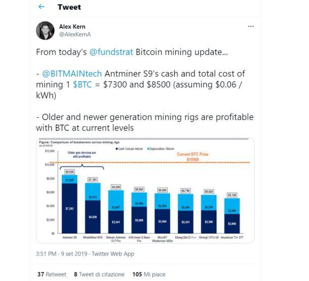 costo mining bitcoin