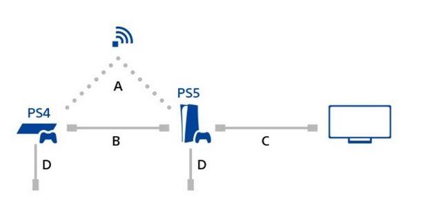 Diagramma di collegamento PS4 e PS5 per il trasferimento dei dati