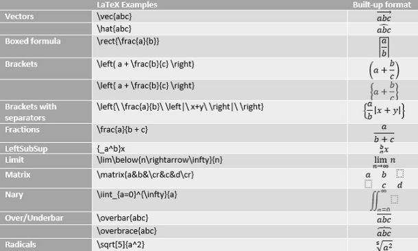 Marcatori LaTeX da usare in Word