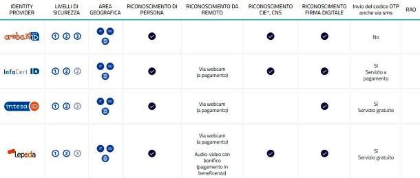 Schema provider SPID
