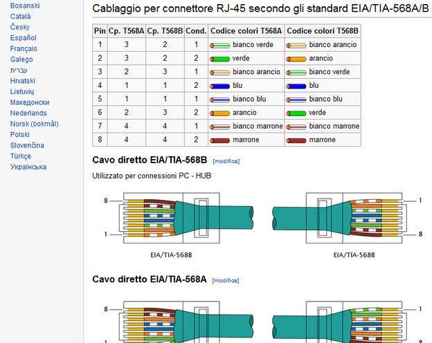 Schema Cablaggio Rete Ethernet : Come cablare un cavo ethernet salvatore aranzulla