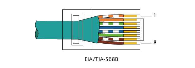 Schema Cablaggio Presa Rj45 : Come cablare una rete lan salvatore aranzulla